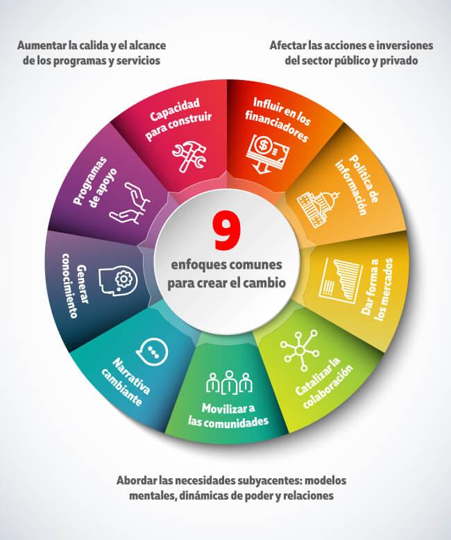 Estos son los enfoques comunes para crear un cambio