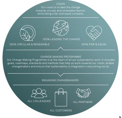 La estrategia de sustentabilidad de H&M