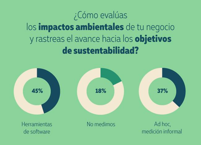 Evaluar el impacto y rastrear el avance de sustentabilidad