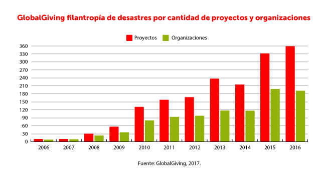 RSE ante desastres naturales filantropia datos