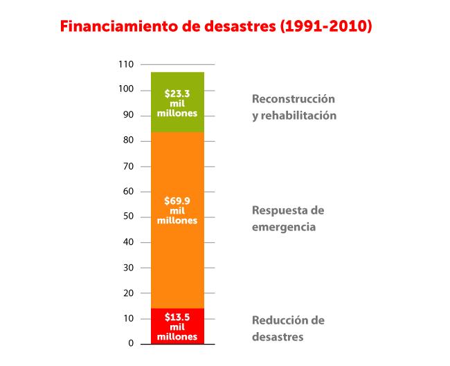 Financiamiento cuando se trata de RSE ante desastres naturales