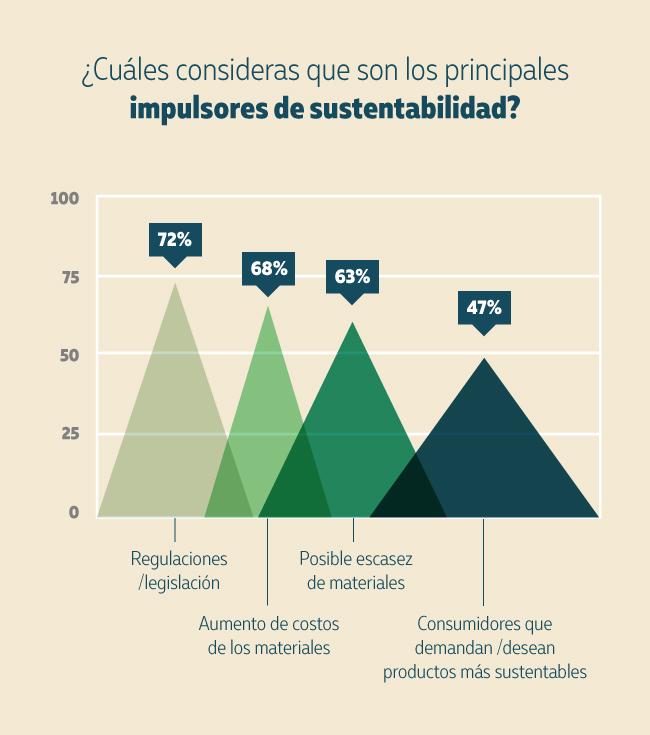 Impulsores de sustentabilidad