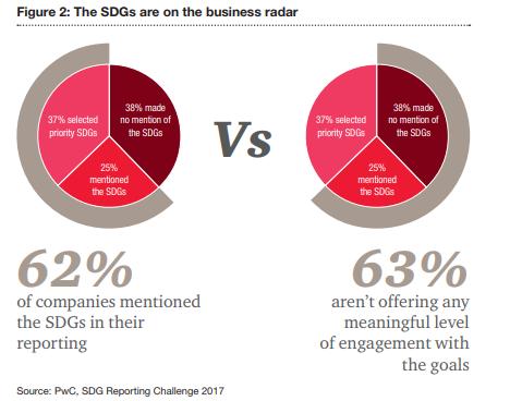 Interes de las empresas cuando se trata de los ODS