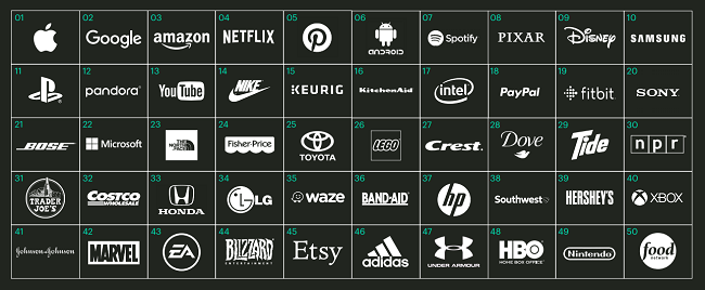 Estas son las 50 principales marcas relevantes