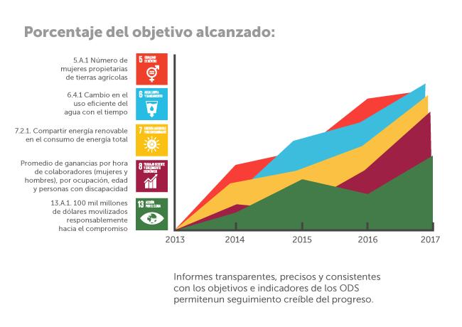 Porcentaje de objetivo alcanzado ODS y negocios