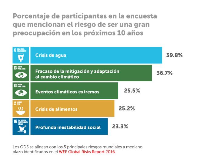 Guia de los ODS para negocios preocupaciones en los proximos 10 años