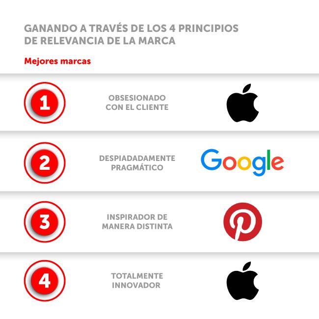 Principios de las marcas relevantes
