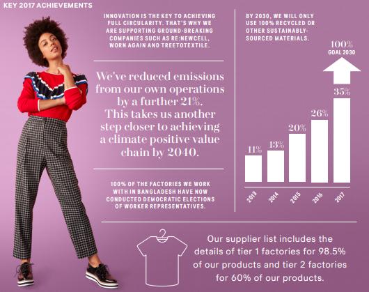 Algunos datos del informe de sustentabildiad de H&M