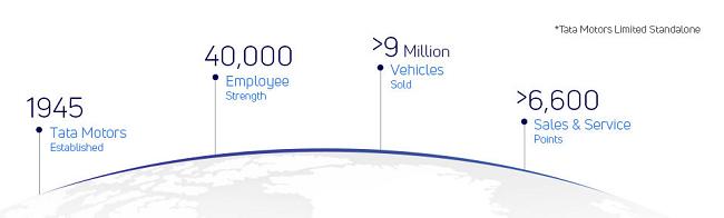Tata Motors Ejemplo de programas de vínculo con la comunidad
