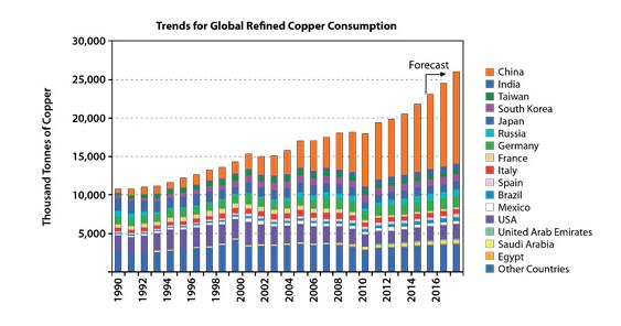 Tendencias de consumo de cobre y sustentabilidad en mineria