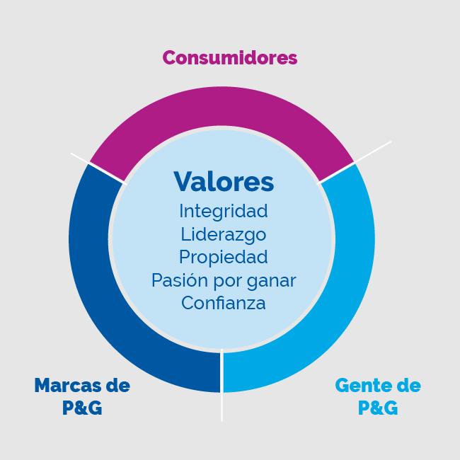Estos son los valores de P&G lider en sustentabilidad corporativa