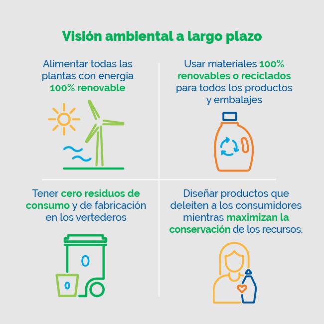 Esta es la vision ambiental de P&G