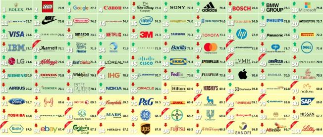 Las 100 empresas con mejor reputacion del mundo 2018