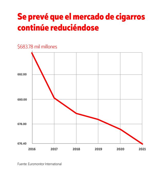 El futuro de los cigarros - el mercado de tabaco se esta reduciendo