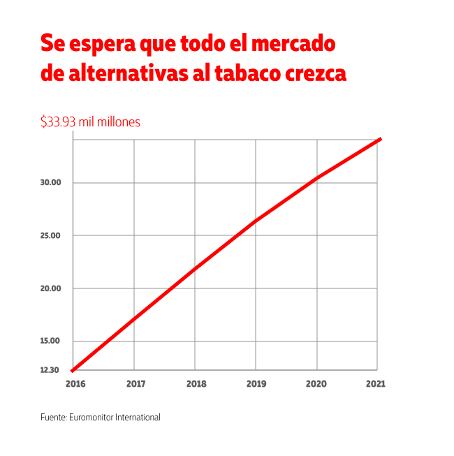Se esperan alternativas al tabaco ese es el futuro de los cigarros