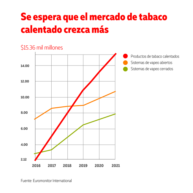 El mercado de tabaco calentado sigue creciendo
