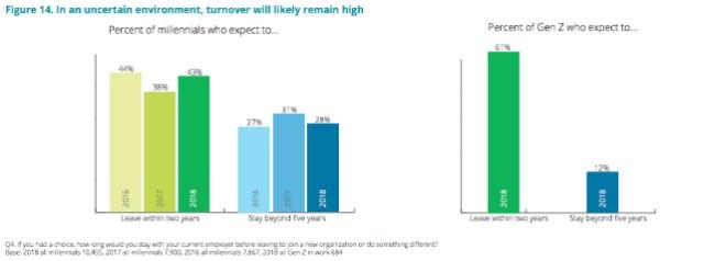Entre los millennials, el 43% dejaría sus trabajos después de dos años y solo el 28% buscaría quedarse más de cinco años.