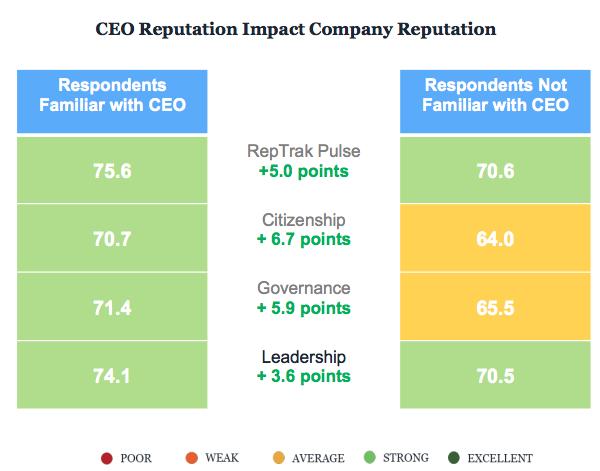 El activismo del CEO tiene mucho que ver con la reputacion de las empresas