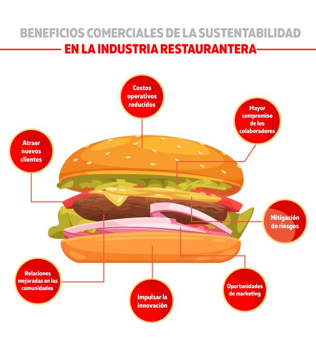Estos son los beneficios de la sustentabilidad en la industria restaurantera
