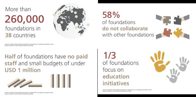 Datos sobre el estado actual de las fundaciones globales