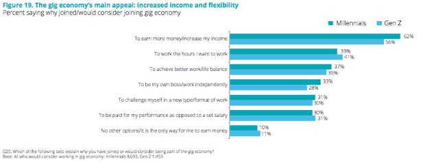 beneficios de la economic gig para los millennials desilusionados de las empresas
