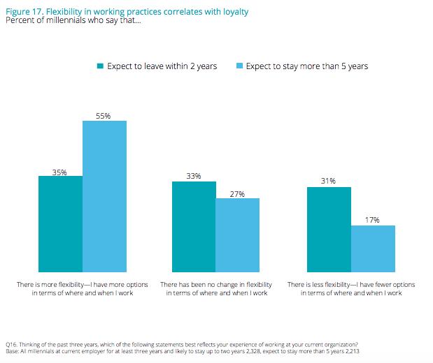 La flexibilidad es muy importante para los millennials