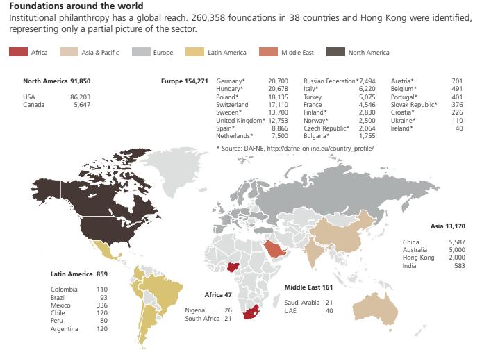 Estado actual de fundaciones globales