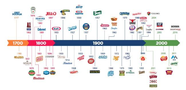 Estos son algunos de los productos de Kraft Heinz caso de exito en responsabilidad social