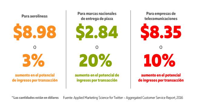 Lo que las empresas responsables deben saber de servicio al cliente es que los seguidores gastan mas si les respondes en Twitter
