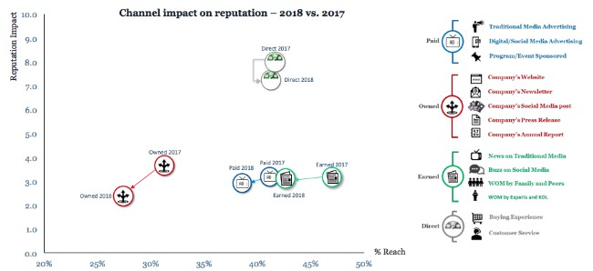 Impacto de los canales y la mensajeria a la reputacion