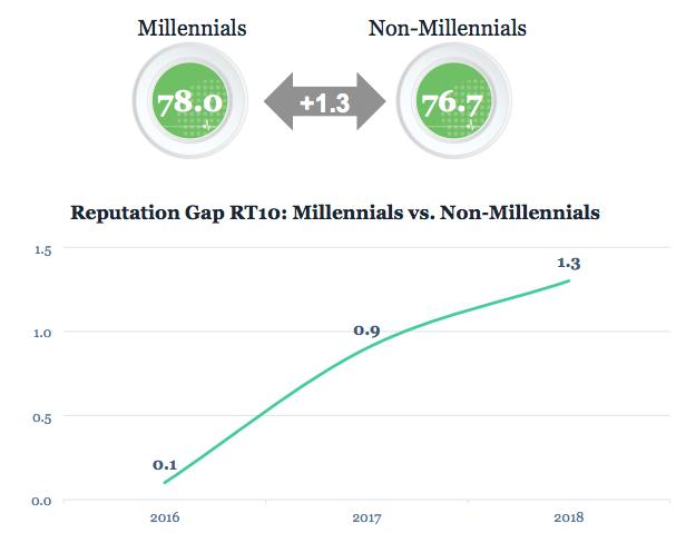 Brecha entre los millennials y non millenials