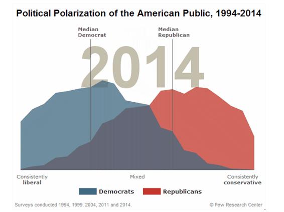 Polarizacion politica