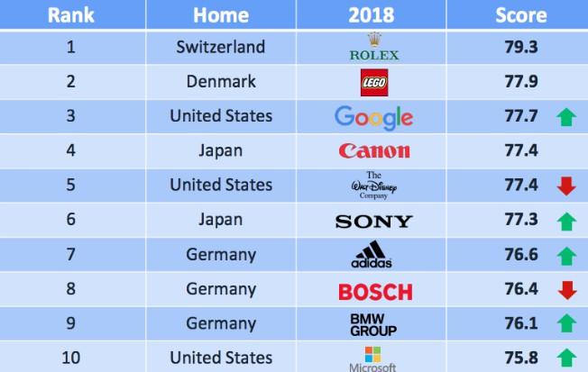 Principales 10 empresas con mejor reputacion del mundo 2018