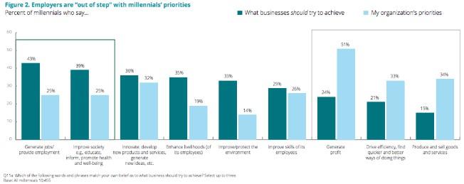 Los millennials y las empresas no tienen las mismas prioridades