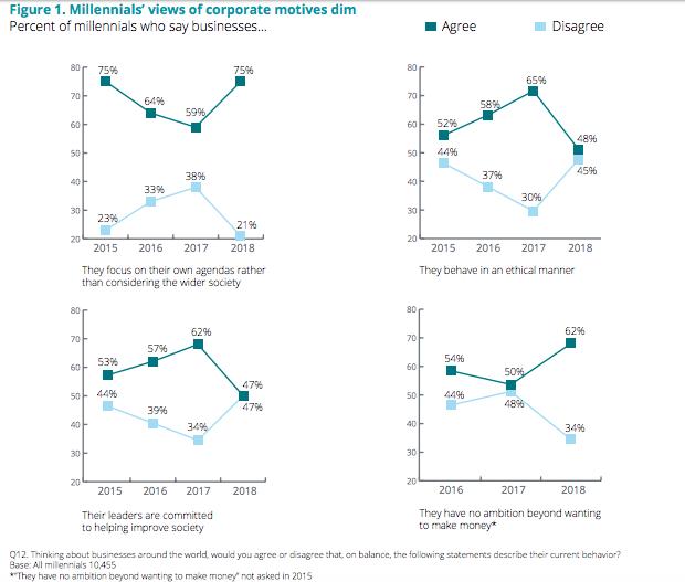 Que motiva a los millennials desilusionados de las empresas