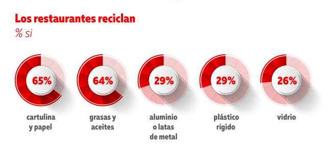 Sustentabilidad en la industria restaurantera - reciclaje