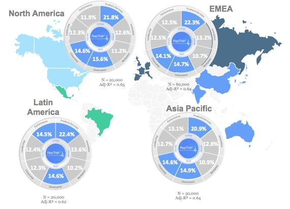 Empresas con mejor reputacion del mundo 2018 en diferentes regiones del mundo