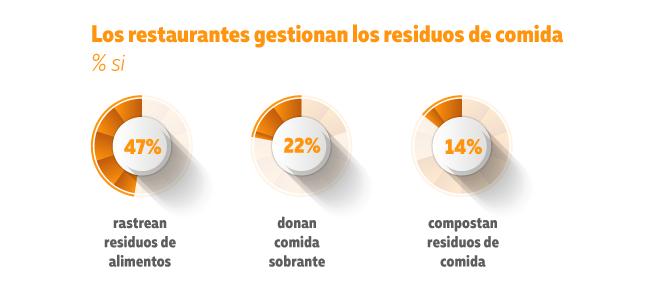 Sustentabilidad en la industria restaurantera - residuos
