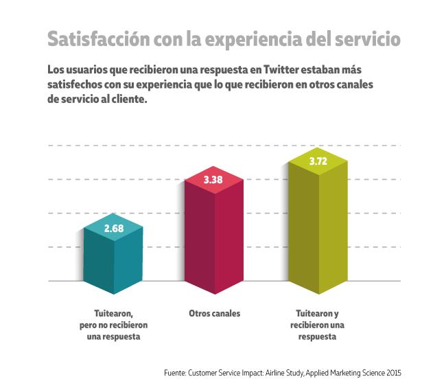 Satisfaccion con experiencia de cliente