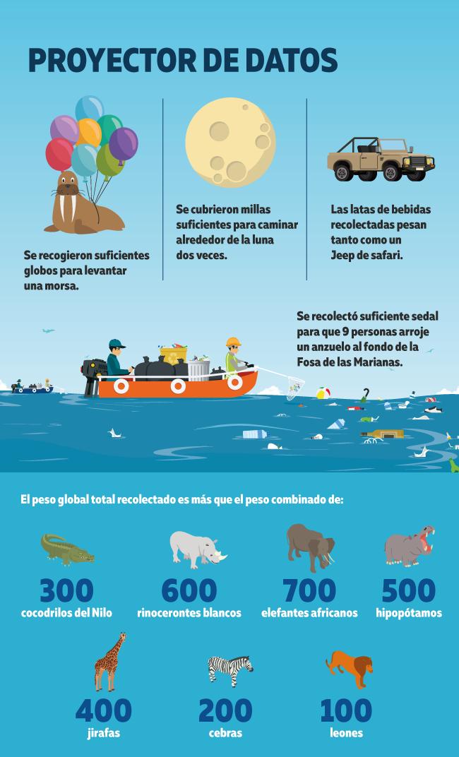 Datos sobre como conservar a los oceanos
