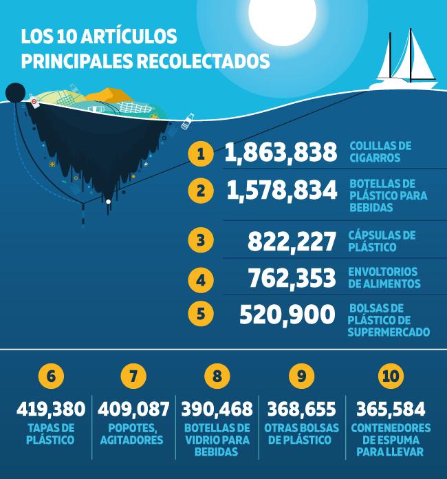 Estos son los articulos principales que los volluntarios encuentran al tratar de conseervar a los oceanos