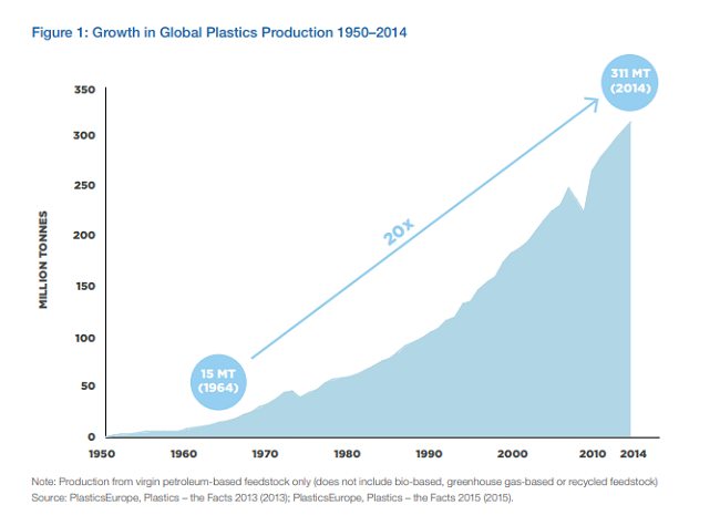 Crecimiento de produccion de plastico