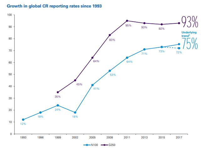 Crecimiento en publicar reportes de RSE
