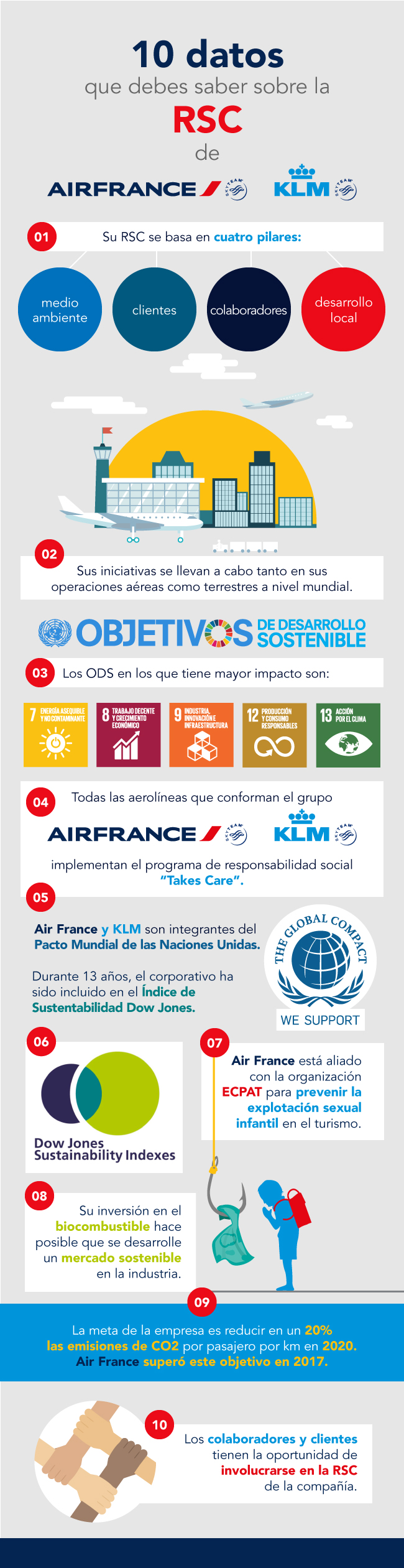 reporte de responsabilidad corporativa de air france-klm, air france-klm, air france, klm, rse de air france-klm, responsabilidad social de air france-klm, sustentabilidad de air france-klm