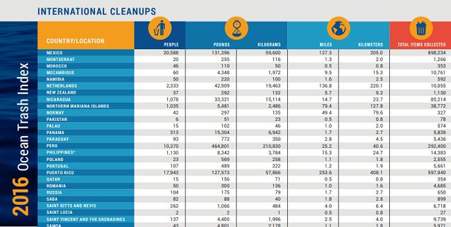 Datos sobre conservar a los oceanos en diferentes paises