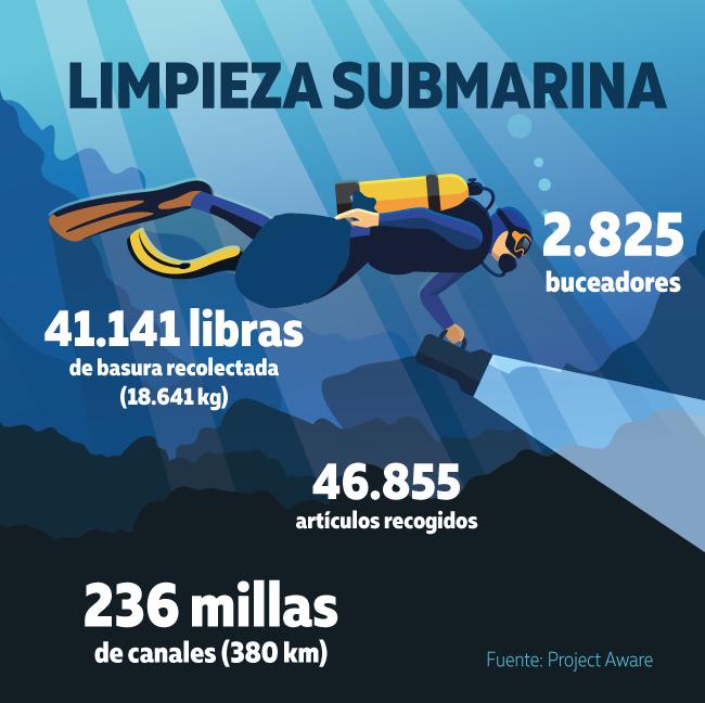 Conservar a los oceanos con limpieza submarina