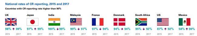 Estadisticas sobre paises con reportes de RSE