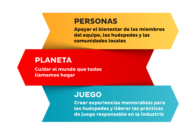 People Planet Play la estrategia de RSE de Caesars