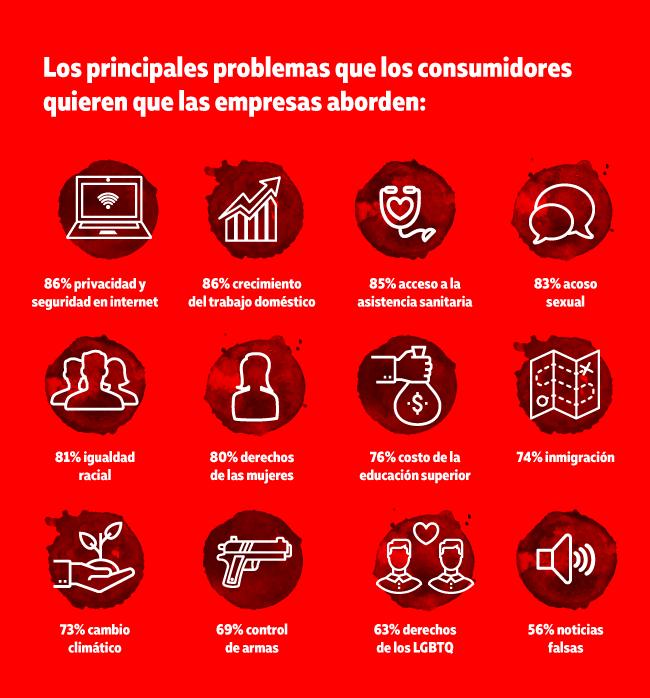 Problemas que las empresas deberian abordar segun los consumidores