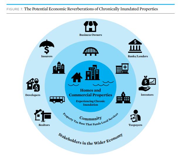 Estas son las reverberaciones económicas potenciales de las propiedades crónicamente inundadas